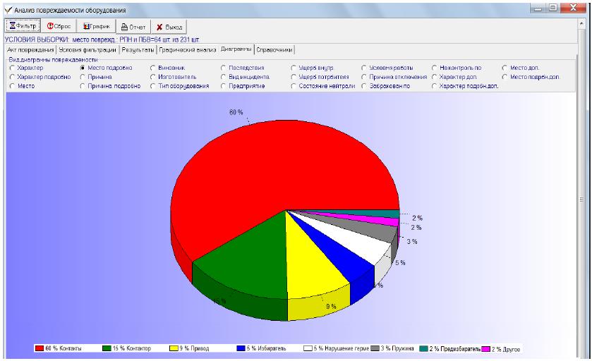 Вопросы анализа надёжности трансформаторного оборудования 35-110 кВ
