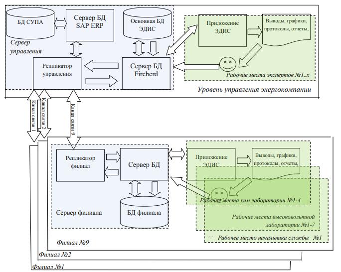 Управление техническим состоянием парка электрооборудования с помощью искусственного интеллекта — опыт АО «Россети Тюмень»